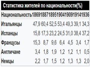 Статистика по национавльности